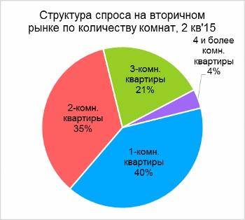 Структура спроса на вторичном рынке жилья Ставрополя во 2 кв. 2015 г.
