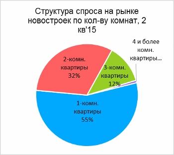 Структура спроса на первичном рынке жилья Ставрополя во 2 кв. 2015 г.