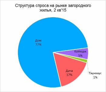 Структура спроса на рынке загородного жилья Ставрополя во 2 кв. 2015 г.
